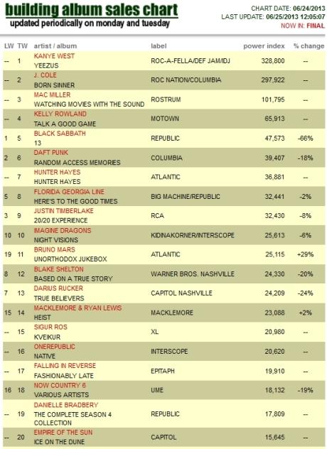 Album Sales Chart